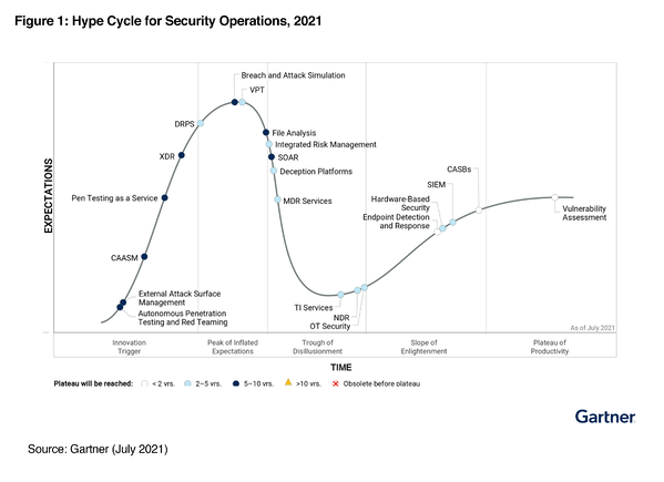 Hype_Cycle_for_Security_Operations_2021