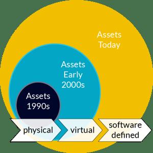 asset-evolution-01